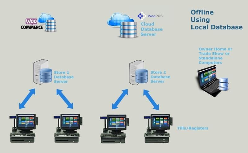 woocommerce-pos-database-offline-using-local-database