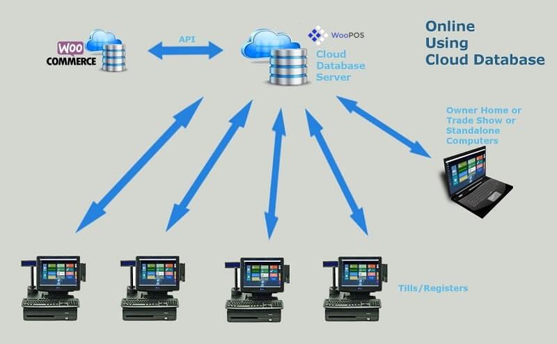 woocommerce-pos-database-online-using-cluud-database