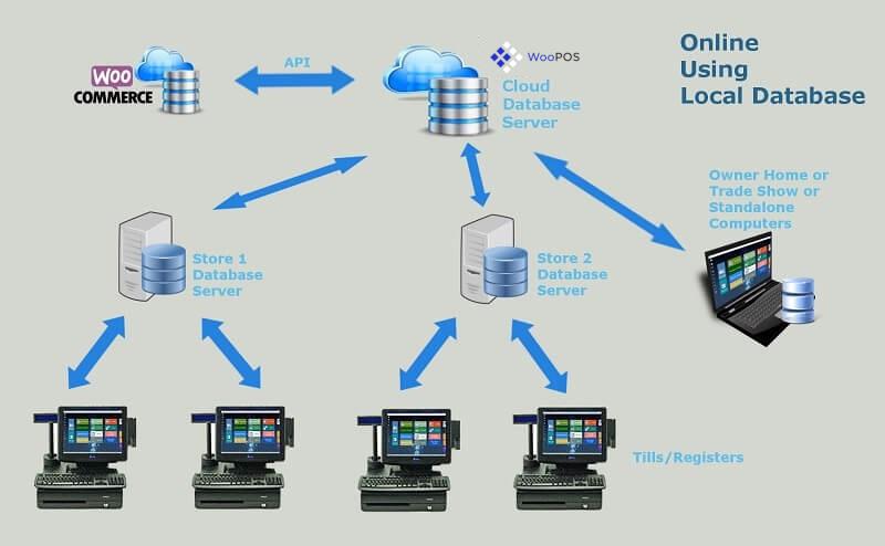 woocommerce-pos-database-online-using-local-database